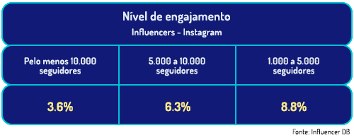 grafico-engajamento-marketing-de-influencia